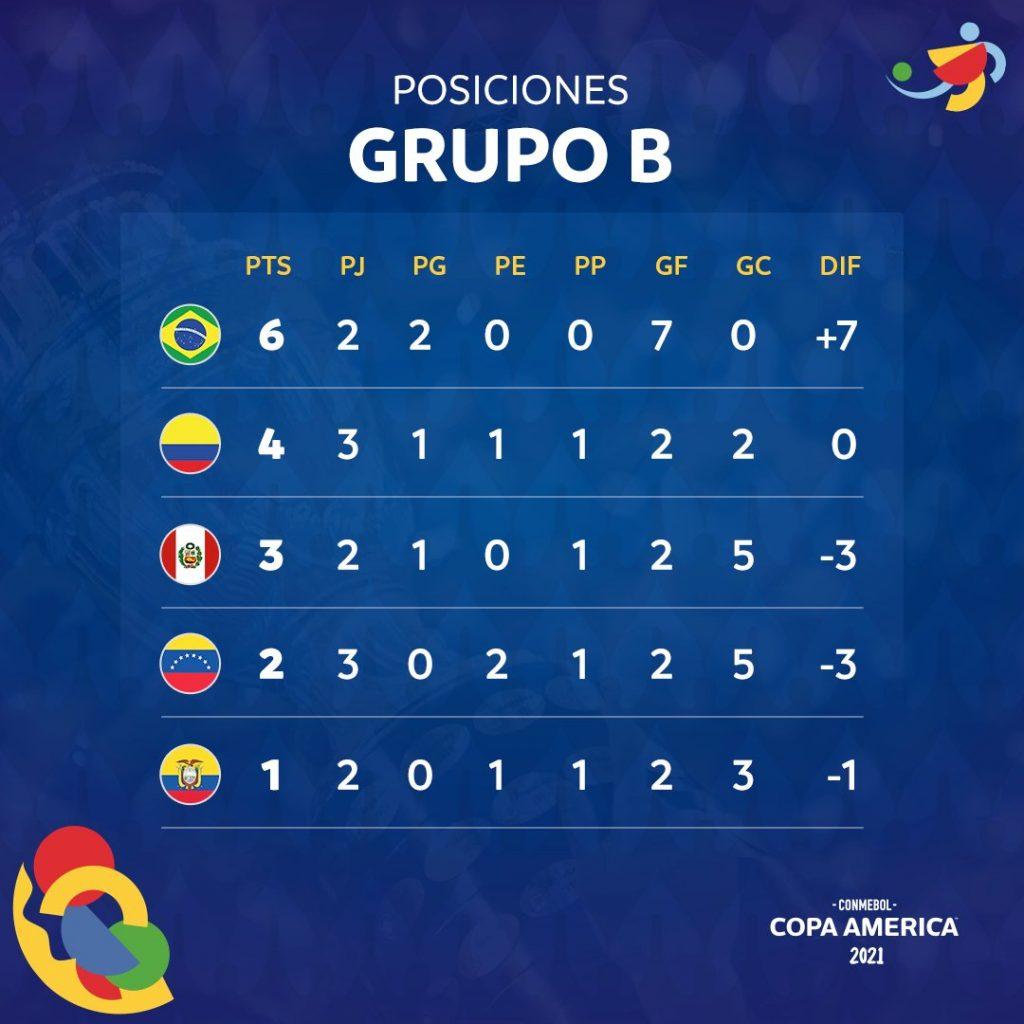 Le classement du groupe B de la Copa América 2021 à la 3e journée.