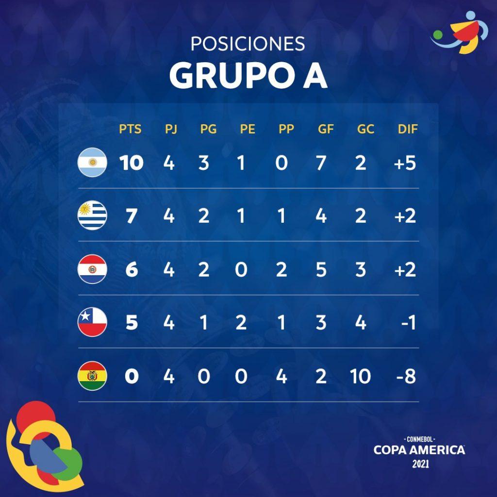 Le classement du groupe A de Copa América 2021 à la 5e journée
