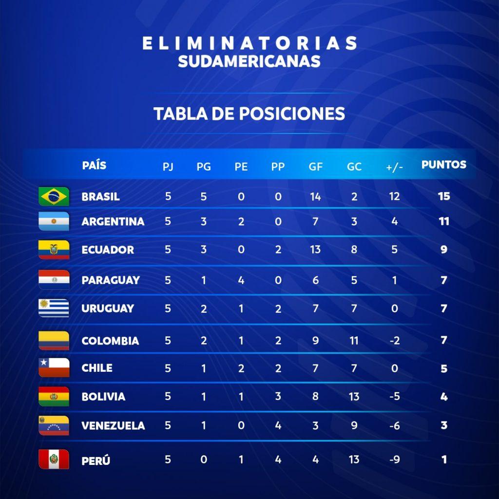 Le classement des éliminatoires sud-américaines à la 7e journée