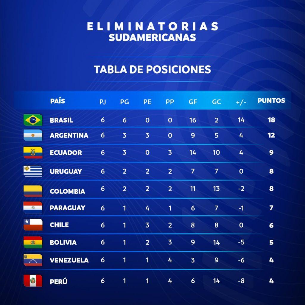 Le classement des Eliminatoires sud-américaines à la fin de la 8e journée