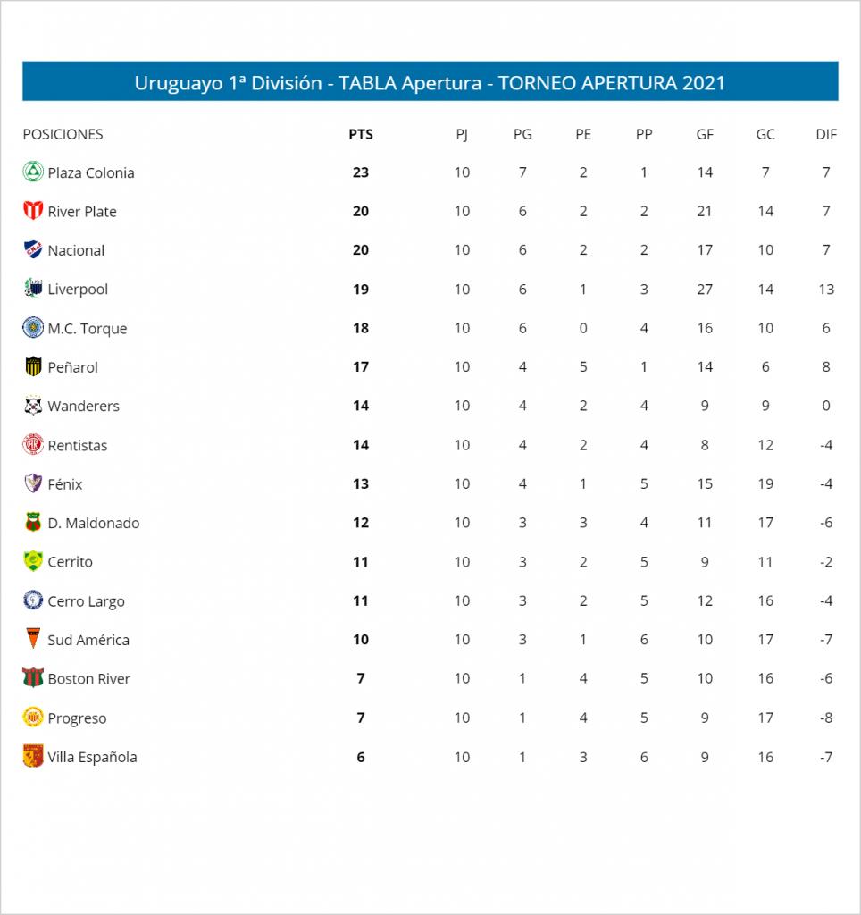 Le classement du championnat uruguayen 2021 à la fin de la 10e journée