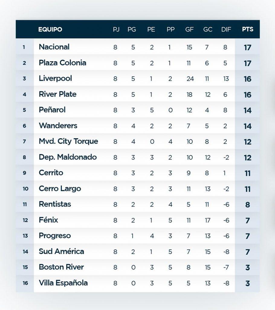 Le classement du championnat uruguayen à la fin de la 8e journée