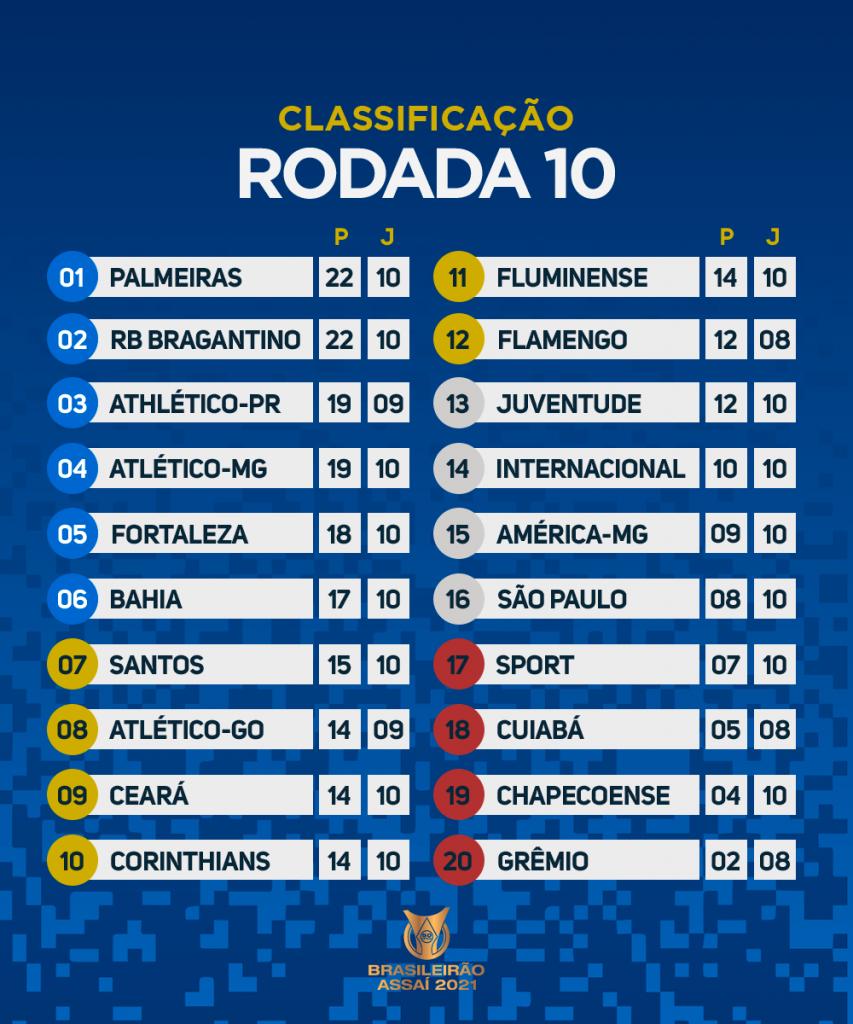 Le classement du Brasileirão 2021 à la 10e journée