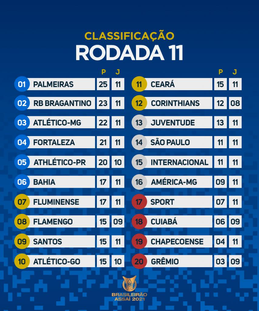 Le classement du Brasileirão 2021 à la 11e journée