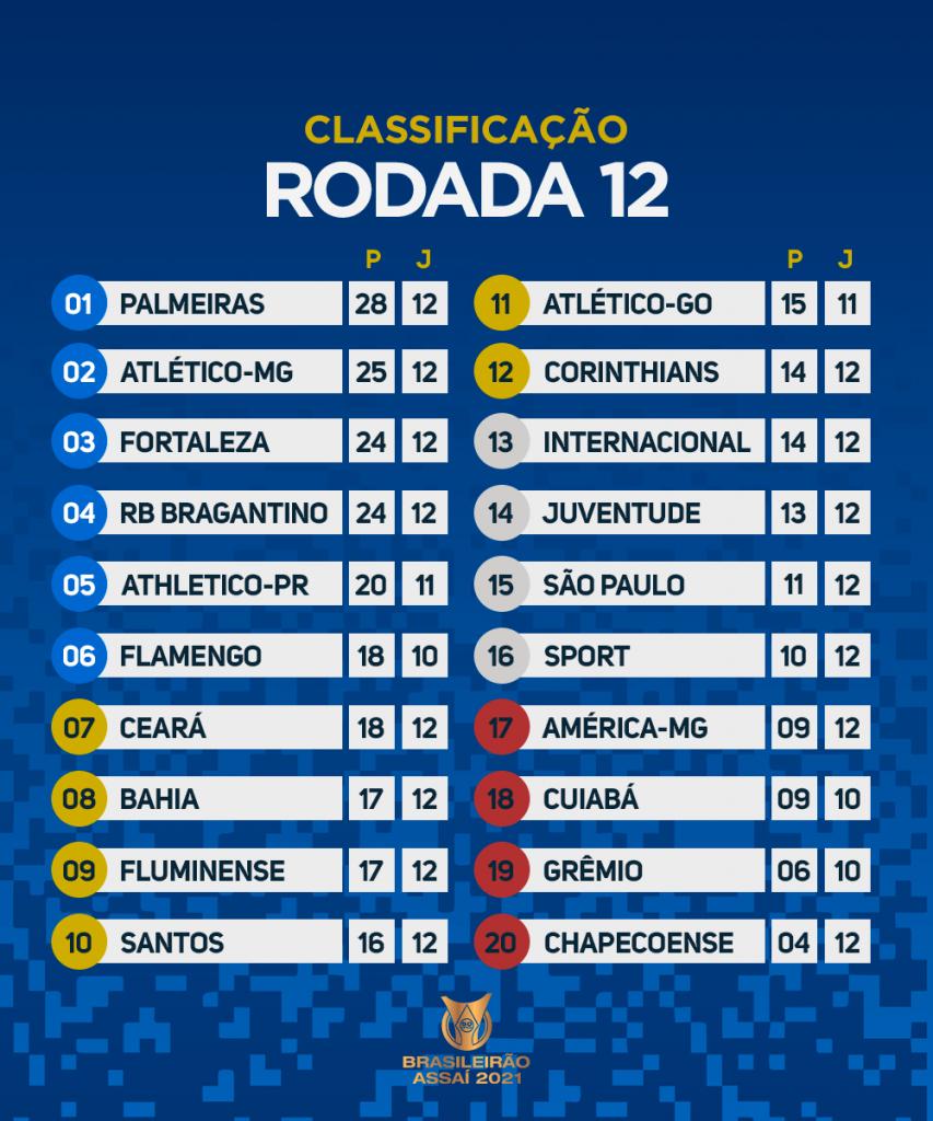 Le classement du Brasileirão 2021 à la 12e journée