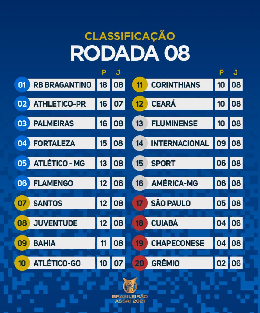 Le classement du Brasileirão 2021 à la 8e journée