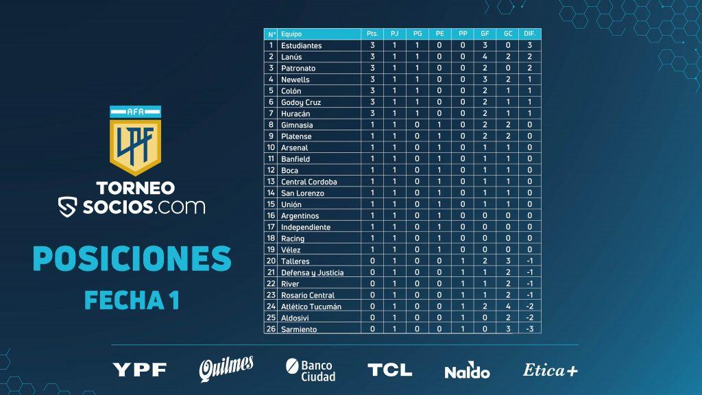 Le classement du TorneoSocios à la journée 1