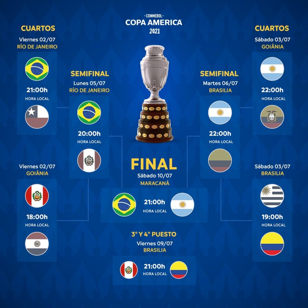 Le tableau final de la Copa América 2021