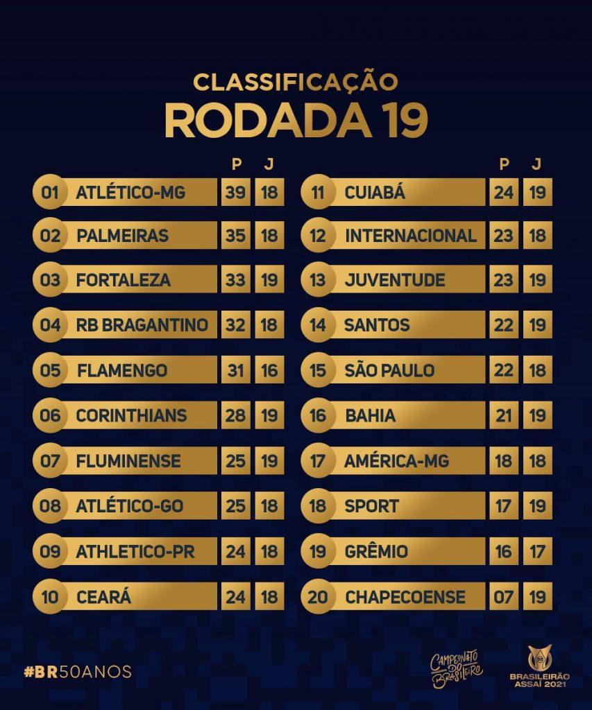 Le classement de Série A à la 19e journée