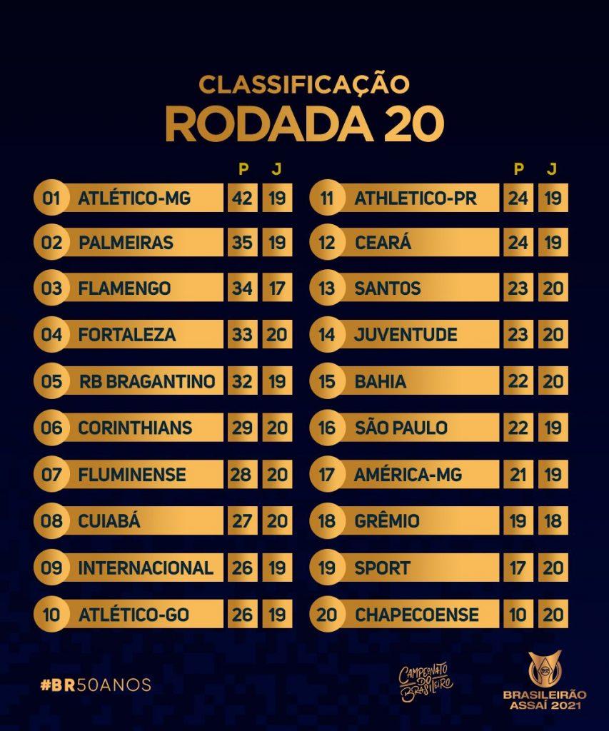 Le classement de Série A à la 20e journée