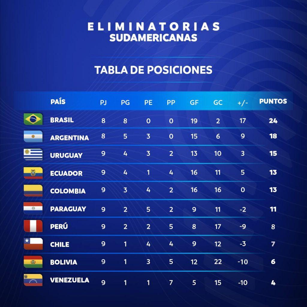 Le classement des Eliminatoires sud-américaines à la journée 10