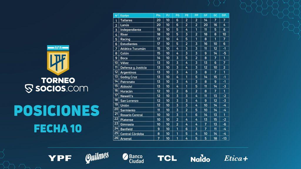 Le classement de la Liga Profesional à la 10e journée